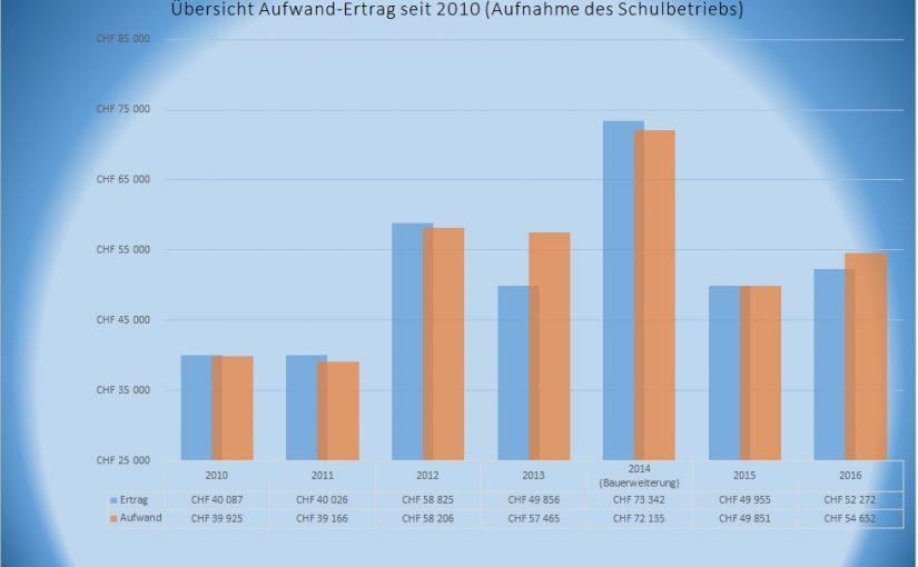 Rechnungen – Jahresabschlüsse 2008 – 2017